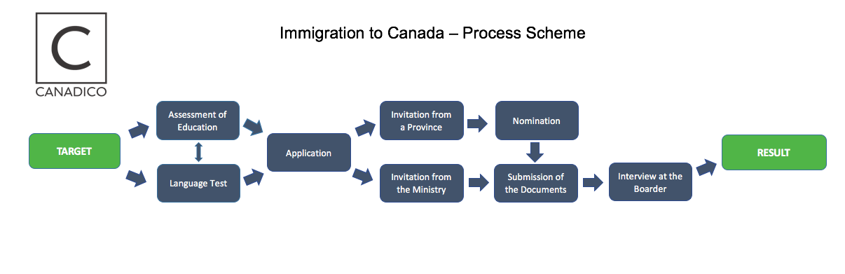 Immigration to Canada Scheme rus