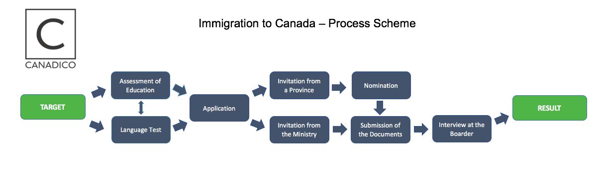 Immigration to Canada Scheme rus